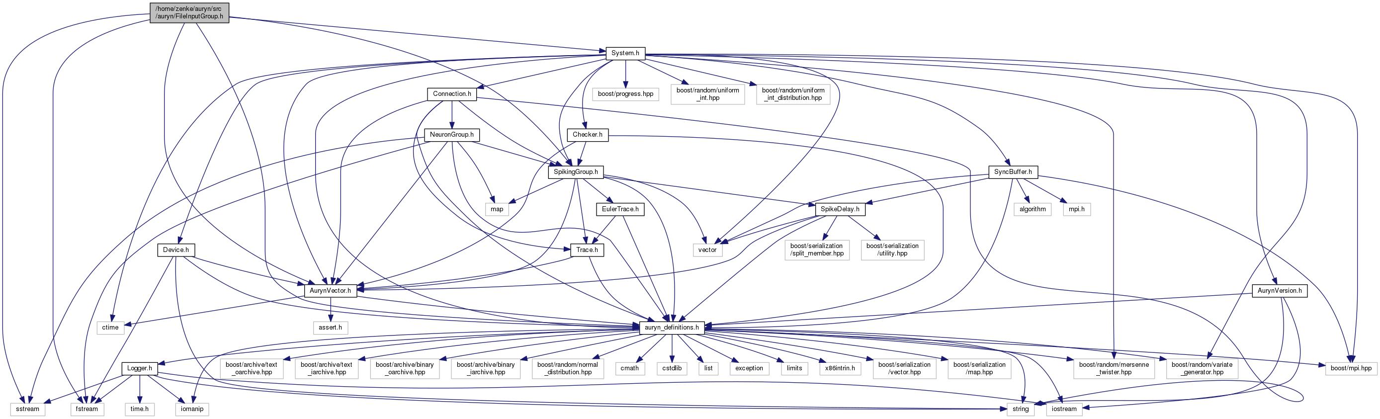 Auryn Simulator Home Zenke Src Fileinputgrouph File Algorithm Generator Diagram Include Dependency Graph For